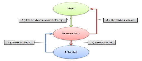 Model View Presenter Pattern