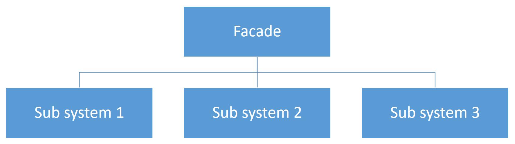 Facade Pattern 1