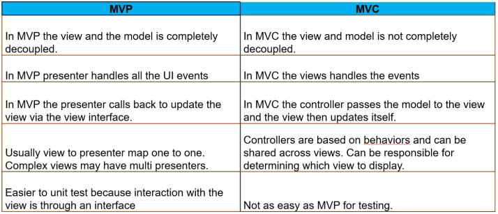 MVC & MVP Diff