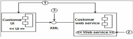 UML (A brief introduction)